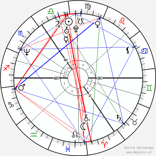 Catherine Zeta-Jones wikipedie wiki 2019, 2020 horoskop