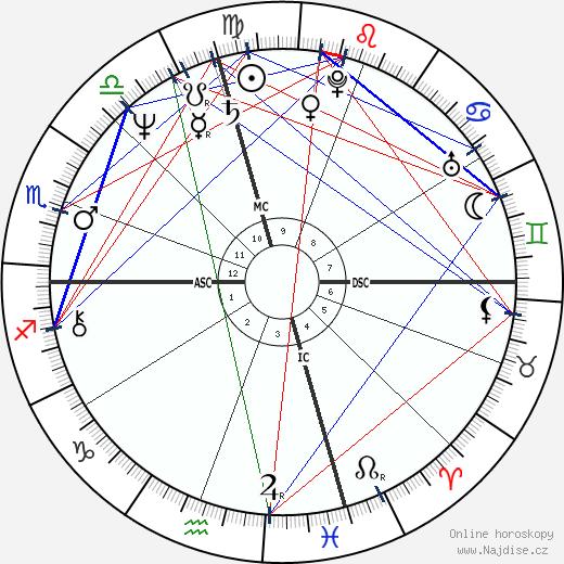Cathy Guisewite wikipedie wiki 2017, 2018 horoskop