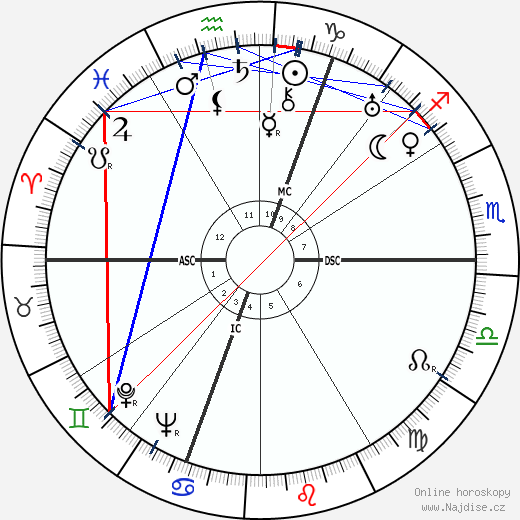 Cecil Beaton wikipedie wiki 2019, 2020 horoskop