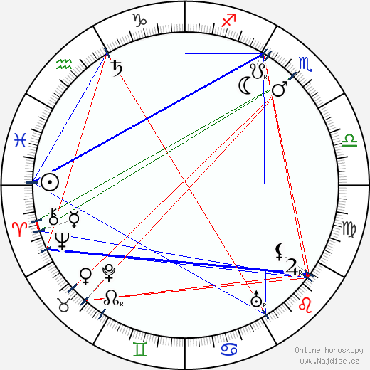 Cecil M. Hepworth wikipedie wiki 2019, 2020 horoskop