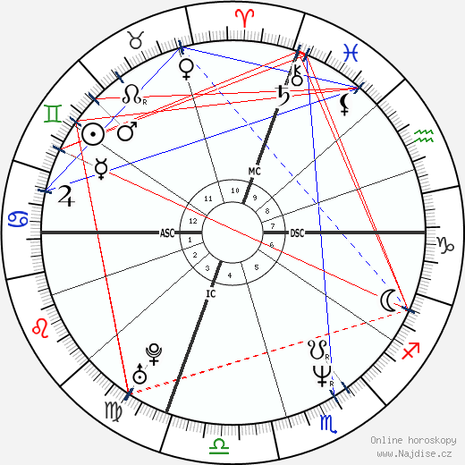 Cecilia Bartoli wikipedie wiki 2019, 2020 horoskop