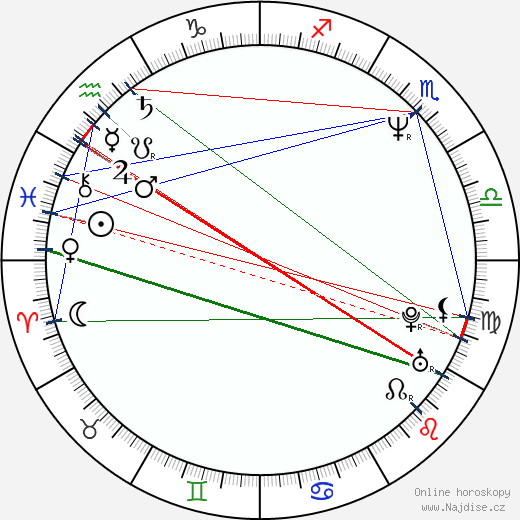 Cecilia Yip wikipedie wiki 2018, 2019 horoskop