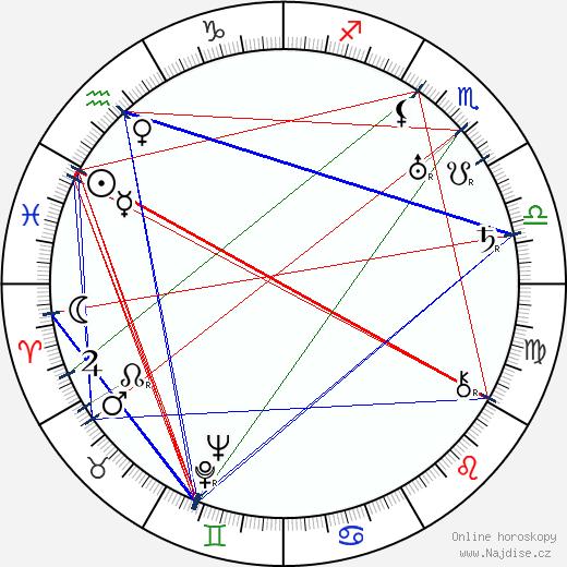 Cedric Hardwicke wikipedie wiki 2017, 2018 horoskop