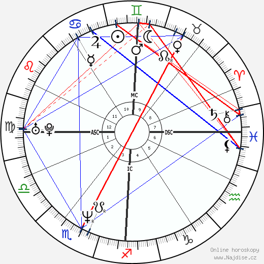Cédric Kahn wikipedie wiki 2018, 2019 horoskop