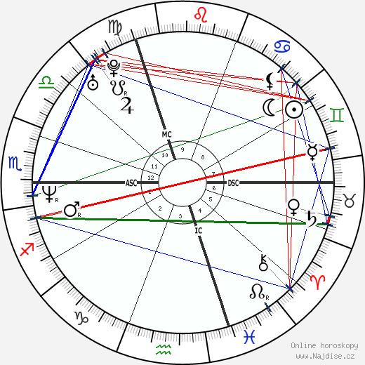 Cedric Pioline wikipedie wiki 2019, 2020 horoskop