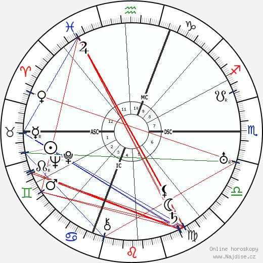 Céleste Albaret wikipedie wiki 2017, 2018 horoskop