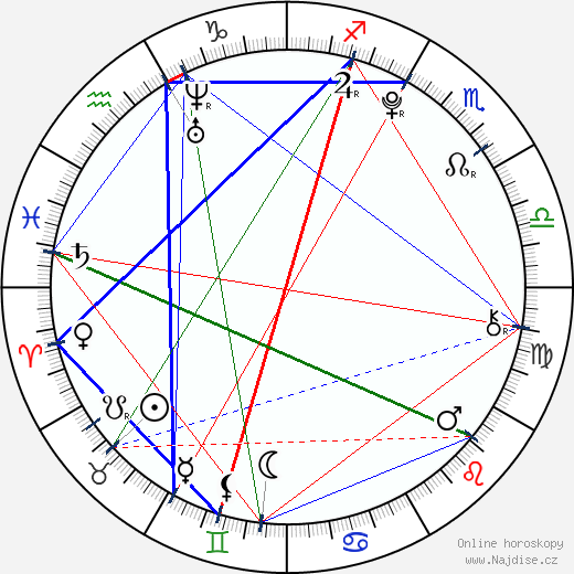 Celeste Buckingham wikipedie wiki 2018, 2019 horoskop