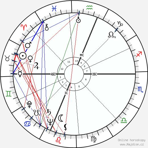 Celeste Holm wikipedie wiki 2020, 2021 horoskop
