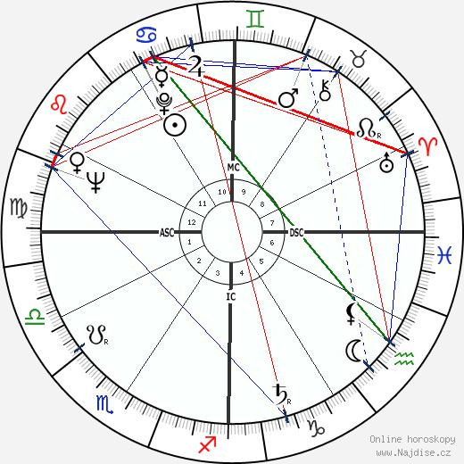 Célestin Oliver wikipedie wiki 2017, 2018 horoskop