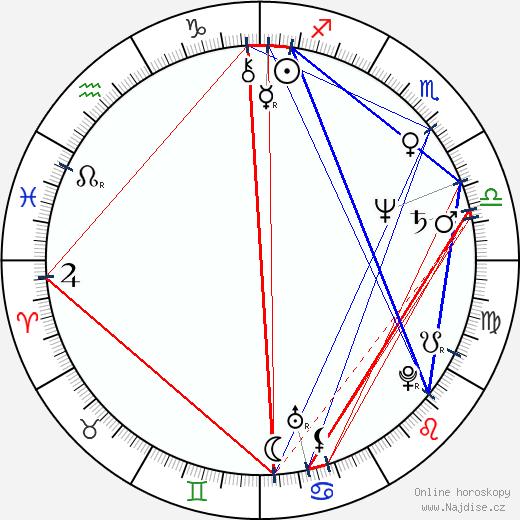 Celia Weston wikipedie wiki 2020, 2021 horoskop