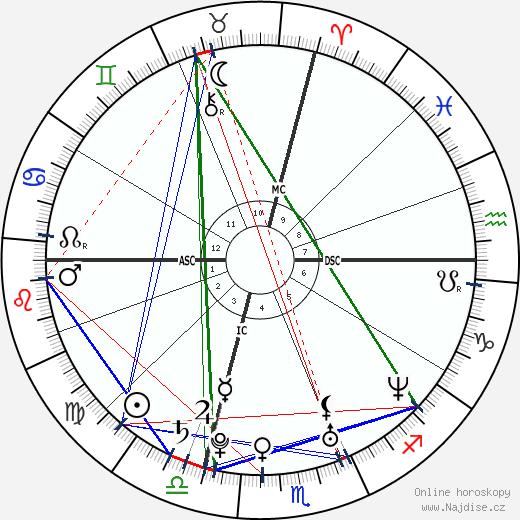 Celine Jourdan wikipedie wiki 2018, 2019 horoskop