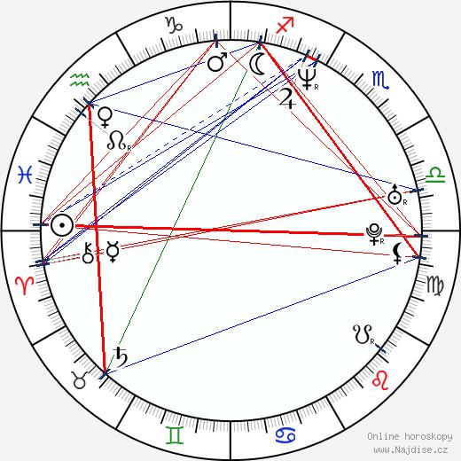 Čeněk Koliáš wikipedie wiki 2019, 2020 horoskop