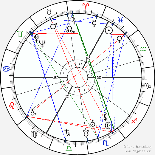 Centurio wikipedie wiki 2020, 2021 horoskop