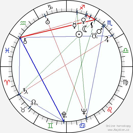 César Ladeira wikipedie wiki 2018, 2019 horoskop