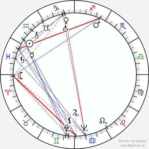 Cesar Romero wikipedie wiki 2018, 2019 horoskop