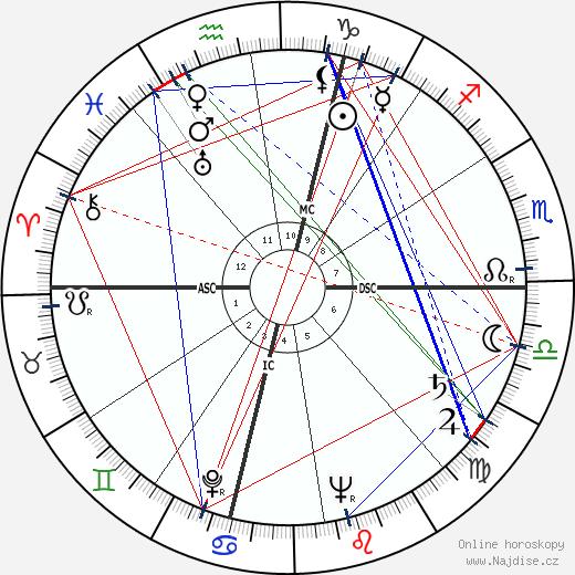 César wikipedie wiki 2018, 2019 horoskop