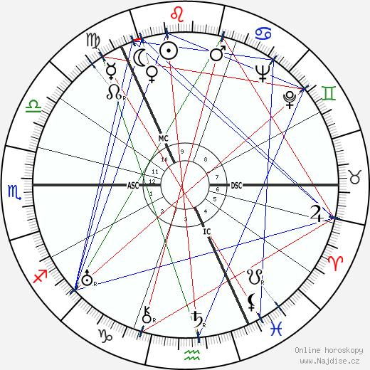 cesarevič Alexej Nikolajevič wikipedie wiki 2017, 2018 horoskop
