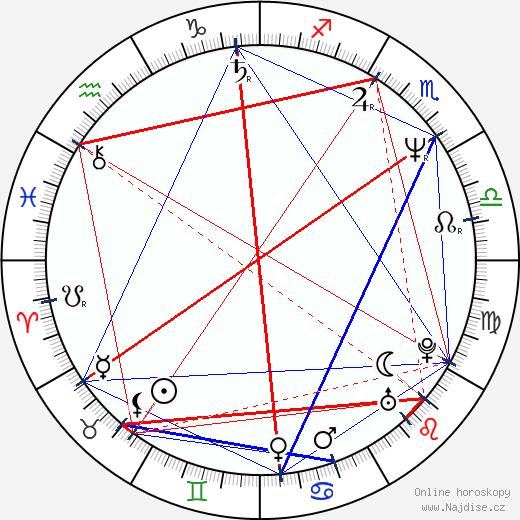 Čestmír Řanda ml. wikipedie wiki 2017, 2018 horoskop