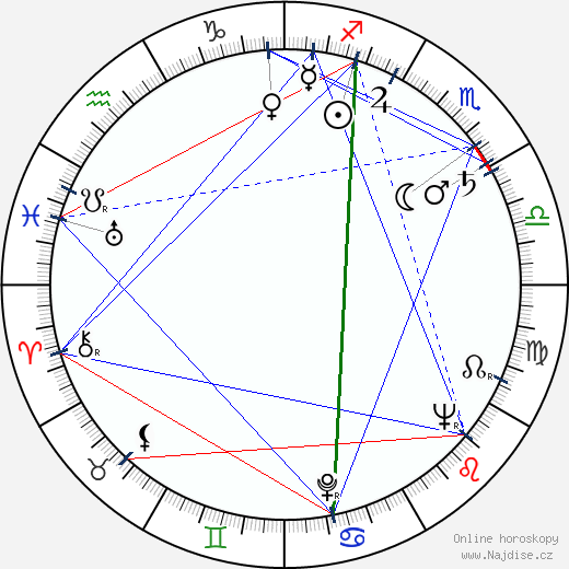 Čestmír Řanda st. wikipedie wiki 2018, 2019 horoskop