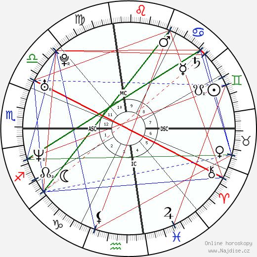 Chad Allen wikipedie wiki 2020, 2021 horoskop