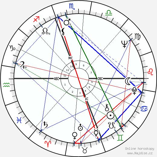 Chad Everett wikipedie wiki 2020, 2021 horoskop