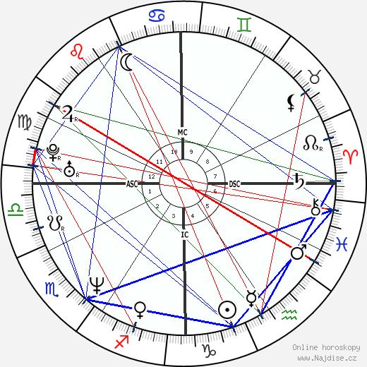 Chad Lowe wikipedie wiki 2019, 2020 horoskop