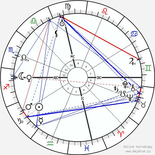 Chalíl Džibrán wikipedie wiki 2019, 2020 horoskop