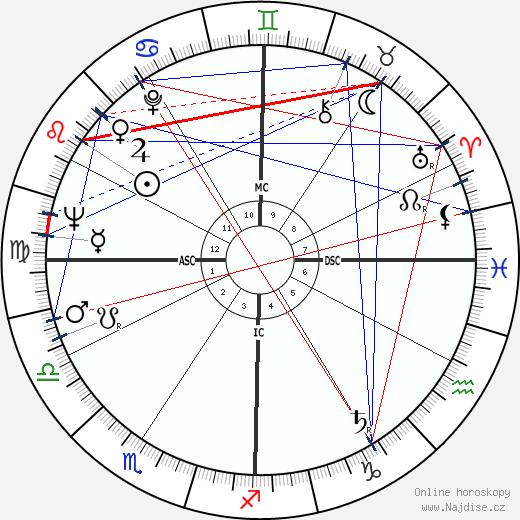 Chalmers Johnson wikipedie wiki 2019, 2020 horoskop