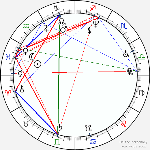 Chandrasekhar Yeleti wikipedie wiki 2018, 2019 horoskop