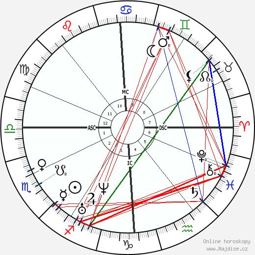 Charles Adolphe Wurtz wikipedie wiki 2018, 2019 horoskop