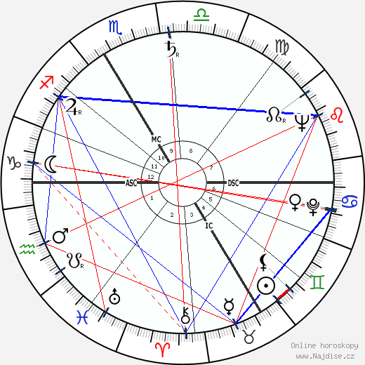 Charles Aznavour wikipedie wiki 2019, 2020 horoskop