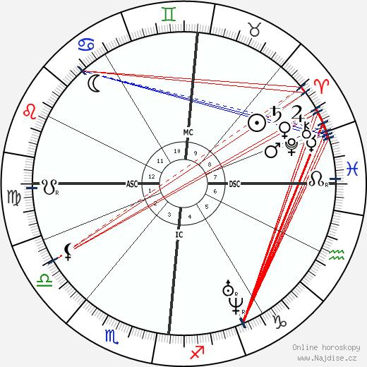 Charles Baudelaire wikipedie wiki 2019, 2020 horoskop