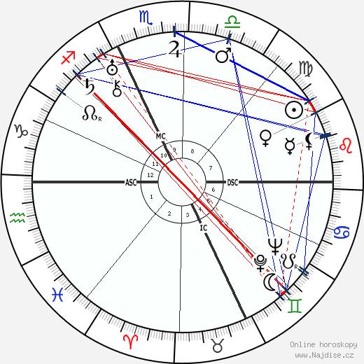 Charles Boyer wikipedie wiki 2019, 2020 horoskop