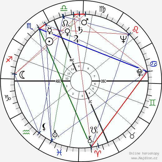 Charles Bronson wikipedie wiki 2019, 2020 horoskop