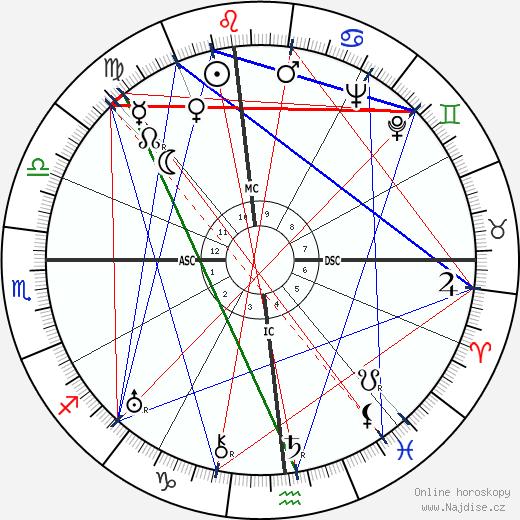 Charles 'Buddy' Rogers wikipedie wiki 2017, 2018 horoskop