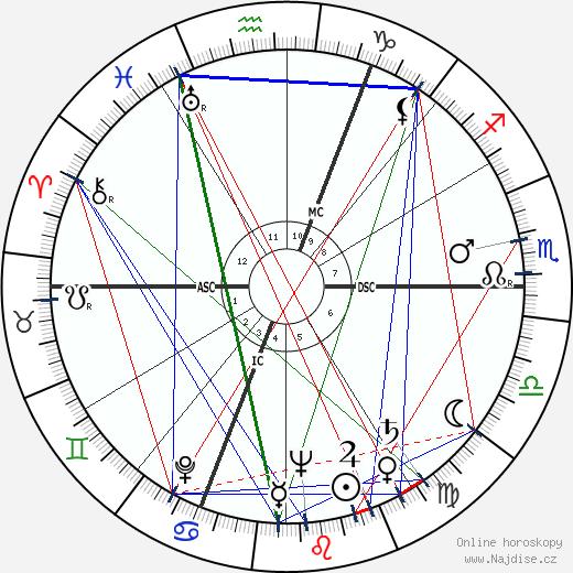 Charles Bukowski wikipedie wiki 2018, 2019 horoskop