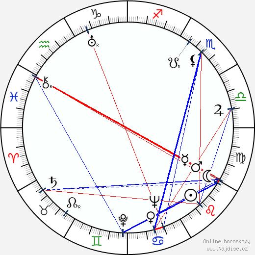 Charles Crichton wikipedie wiki 2018, 2019 horoskop