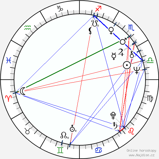 Charles Dance wikipedie wiki 2020, 2021 horoskop