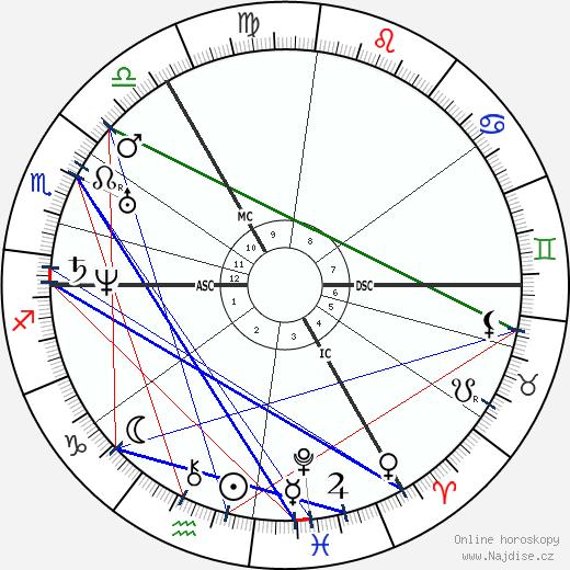 Charles Darwin wikipedie wiki 2018, 2019 horoskop