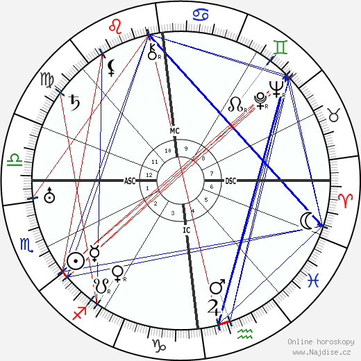 Charles de Gaulle wikipedie wiki 2018, 2019 horoskop