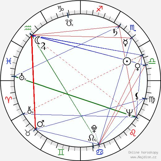 Charles Dolan wikipedie wiki 2019, 2020 horoskop
