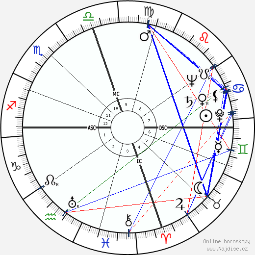 Charles Edward Eaton wikipedie wiki 2018, 2019 horoskop