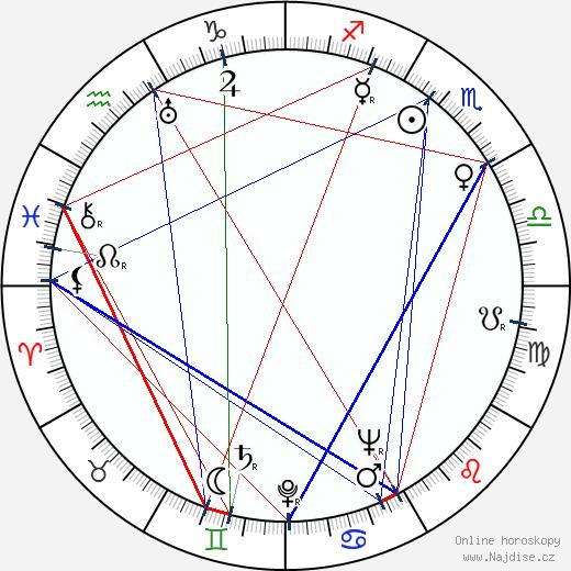 Charles F. Haas wikipedie wiki 2018, 2019 horoskop