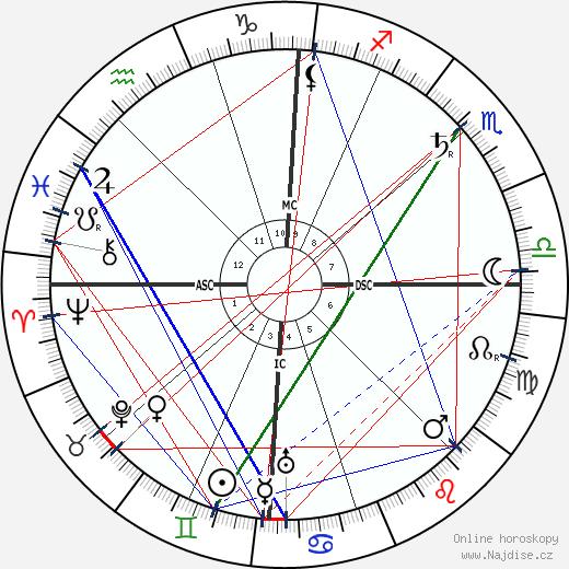 Charles Fabry wikipedie wiki 2018, 2019 horoskop