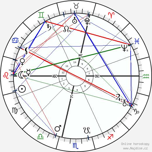 Charles Fillmore wikipedie wiki 2019, 2020 horoskop