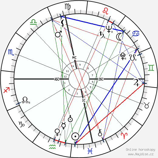 Charles Finley wikipedie wiki 2018, 2019 horoskop