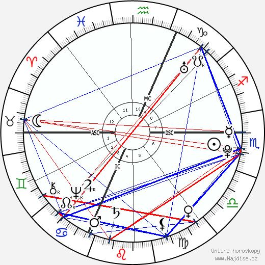 Charles François Bailly de Messein wikipedie wiki 2019, 2020 horoskop