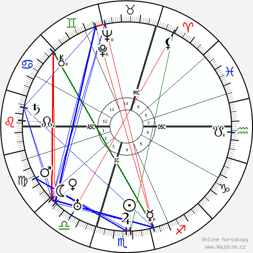 Charles Frederick Leopold Nord wikipedie wiki 2018, 2019 horoskop
