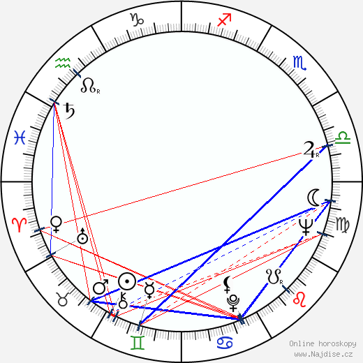 Charles Gagnon wikipedie wiki 2019, 2020 horoskop