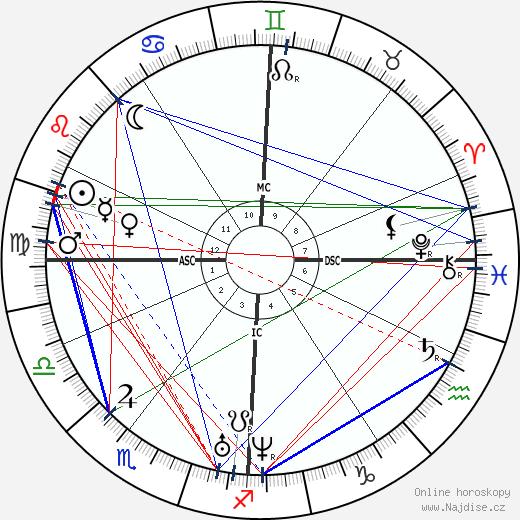 Charles Gerhardt wikipedie wiki 2019, 2020 horoskop